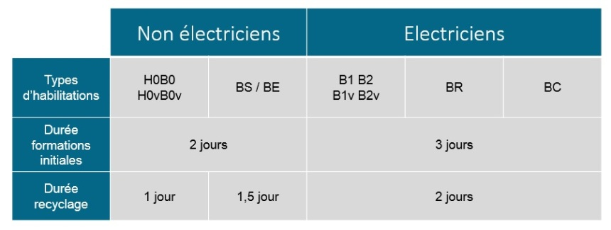 Durée formation habilitation électrique