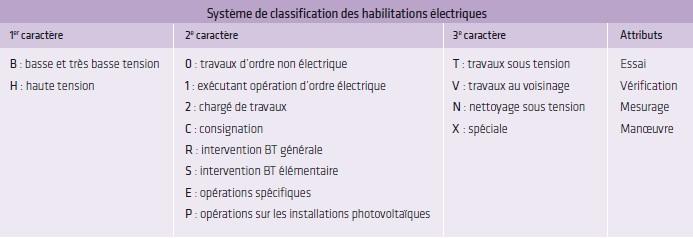 Tableau habilitations électriques INRS 2