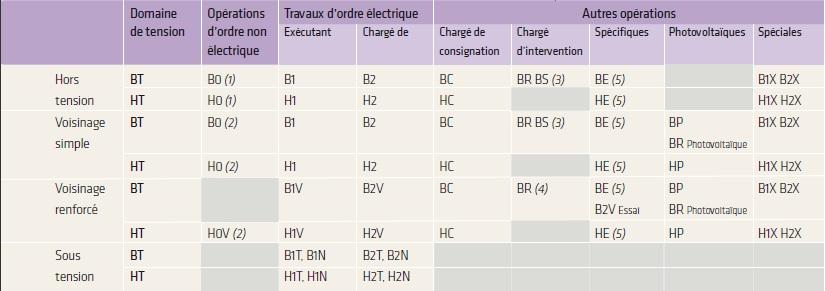 Tableau habilitations électriques INRS