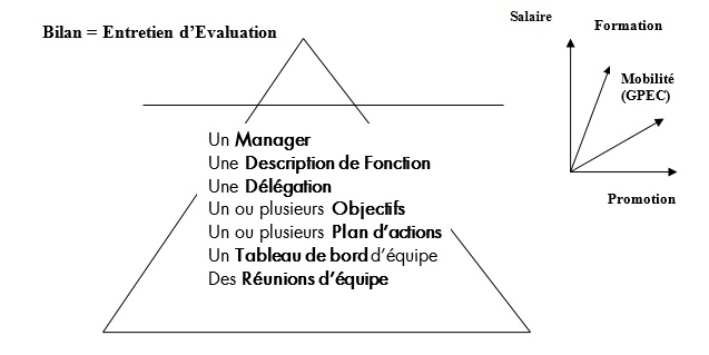 Entretien annuel d'evaluation
